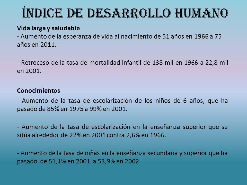 Índice de Desarrollo Humano Vida larga y saludable - Aumento de la esperanza de vida al nacimiento de 51 años en 1966 a 75 años en 2011.