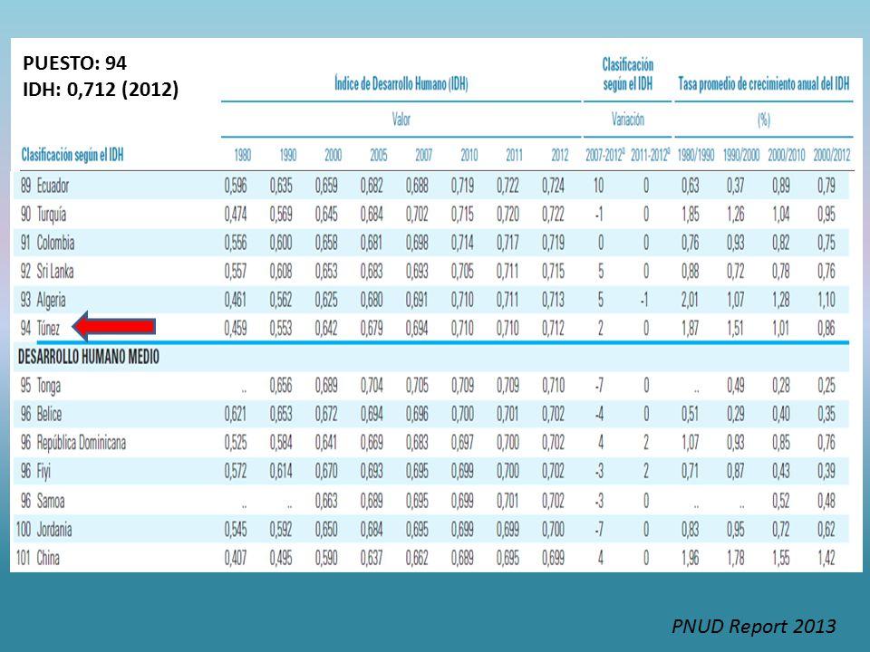 PUESTO: 94 IDH: 0,712 (2012) PNUD Report 2013