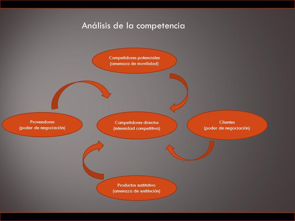Análisis de la competencia Competidores potenciales (amenaza de movilidad) Proveedores (poder de negociación) Productos sustitutivo (amenaza de sustitución) Clientes (poder de negociación) Competidores directos (intensidad competitiva)
