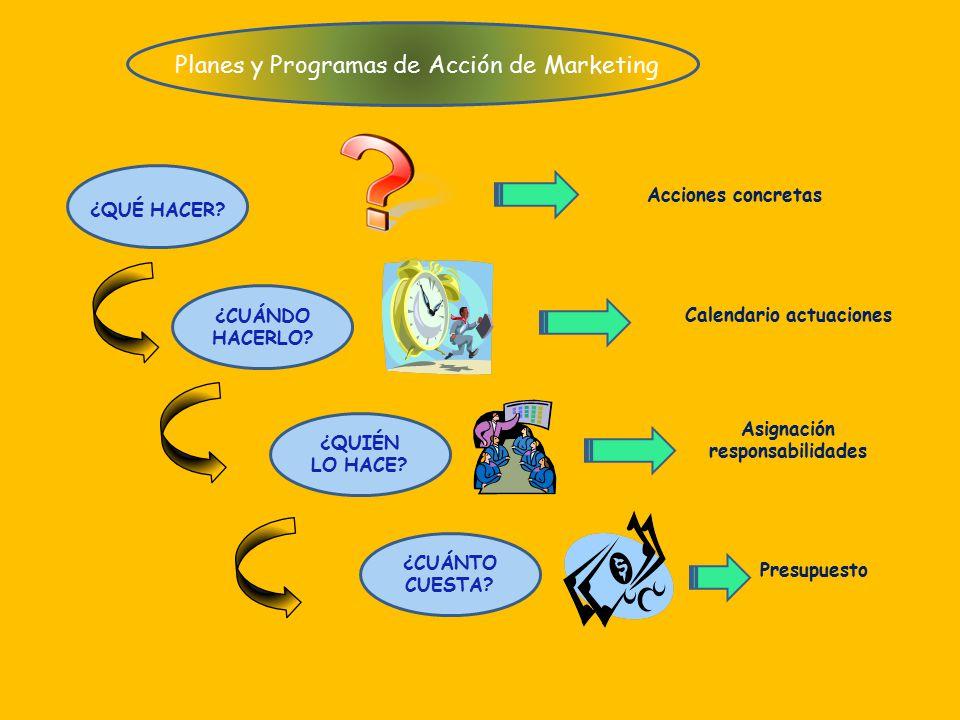 Planes y Programas de Acción de Marketing ¿CUÁNDO HACERLO.