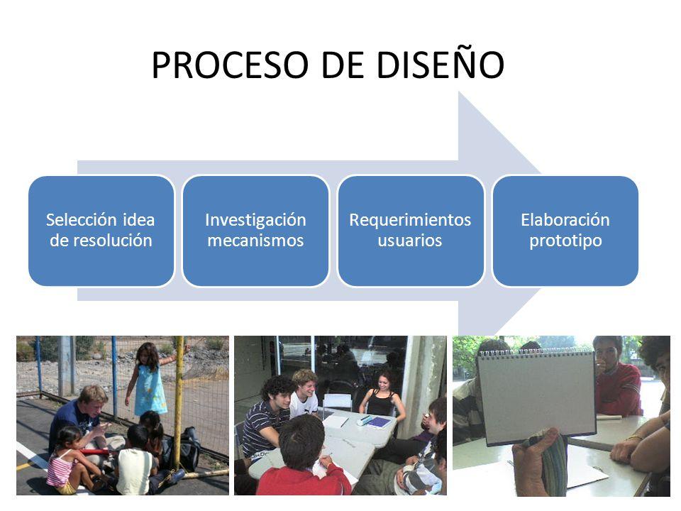 PROCESO DE DISEÑO Selección idea de resolución Investigación mecanismos Requerimientos usuarios Elaboración prototipo