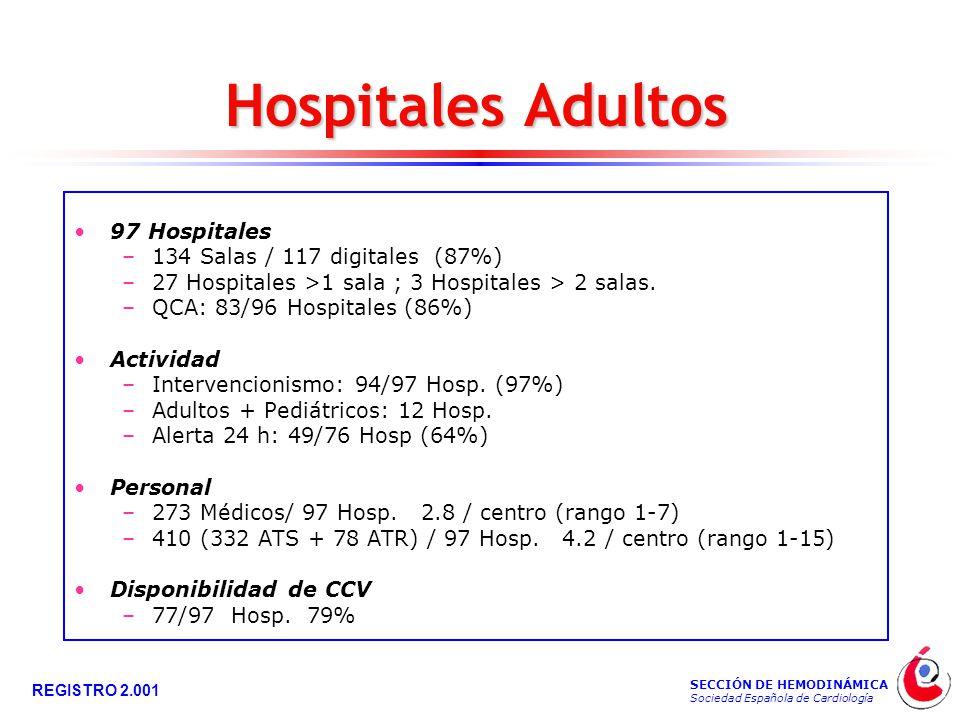 SECCIÓN DE HEMODINÁMICA Sociedad Española de Cardiología REGISTRO 2.001 Hospitales Adultos 97 Hospitales –134 Salas / 117 digitales (87%) –27 Hospitales >1 sala ; 3 Hospitales > 2 salas.