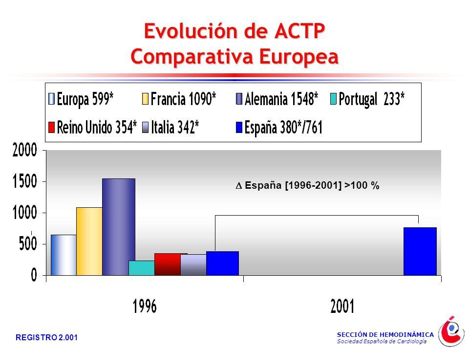 SECCIÓN DE HEMODINÁMICA Sociedad Española de Cardiología REGISTRO 2.001 Evolución de ACTP Comparativa Europea  España [1996-2001] >100 %