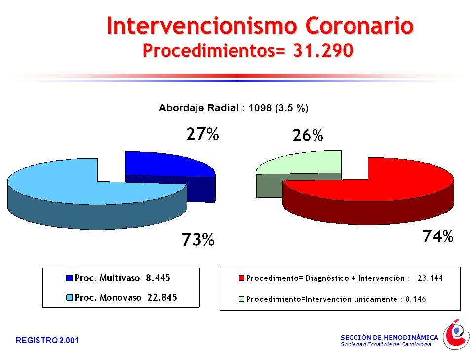 SECCIÓN DE HEMODINÁMICA Sociedad Española de Cardiología REGISTRO 2.001 Intervencionismo Coronario Intervencionismo Coronario Procedimientos= 31.290 Procedimientos= 31.290 Abordaje Radial : 1098 (3.5 %)