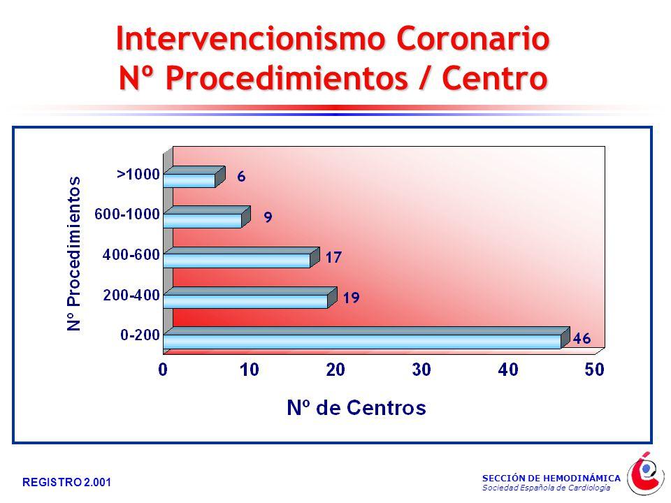 SECCIÓN DE HEMODINÁMICA Sociedad Española de Cardiología REGISTRO 2.001 Intervencionismo Coronario Nº Procedimientos / Centro