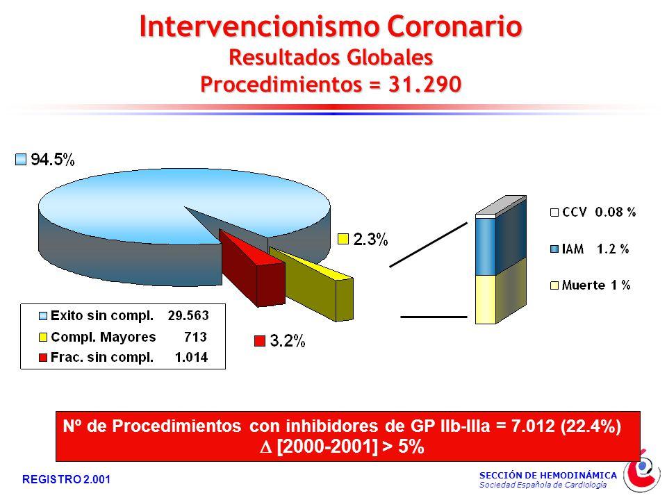SECCIÓN DE HEMODINÁMICA Sociedad Española de Cardiología REGISTRO 2.001 Intervencionismo Coronario Resultados Globales Procedimientos = 31.290 Nº de Procedimientos con inhibidores de GP IIb-IIIa = 7.012 (22.4%)  [2000-2001] > 5%