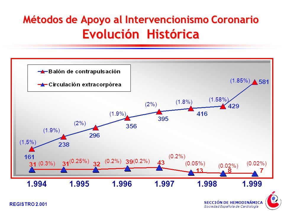 SECCIÓN DE HEMODINÁMICA Sociedad Española de Cardiología REGISTRO 2.001 Métodos de Apoyo al Intervencionismo Coronario Evolución Histórica (1,5%) (1.9%) (2%) (1.9%) (2%) (1.8%) (0.3%) (0.25%)(0.2%) (0.05%) 1.9941.9951.9961.9971.9981.999 (1.58%) (0.02%) (1.85%) (0.02%)