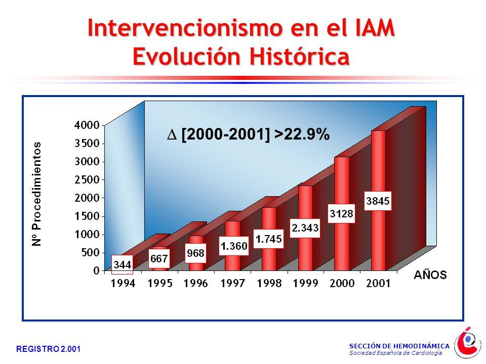 SECCIÓN DE HEMODINÁMICA Sociedad Española de Cardiología REGISTRO 2.001 Intervencionismo en el IAM Evolución Histórica  [2000-2001] >22.9%