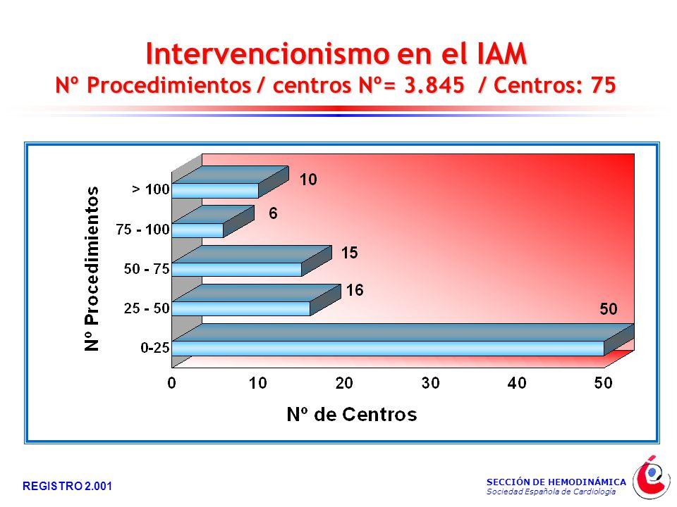 SECCIÓN DE HEMODINÁMICA Sociedad Española de Cardiología REGISTRO 2.001 Intervencionismo en el IAM Nº Procedimientos / centros Nº= 3.845 / Centros: 75