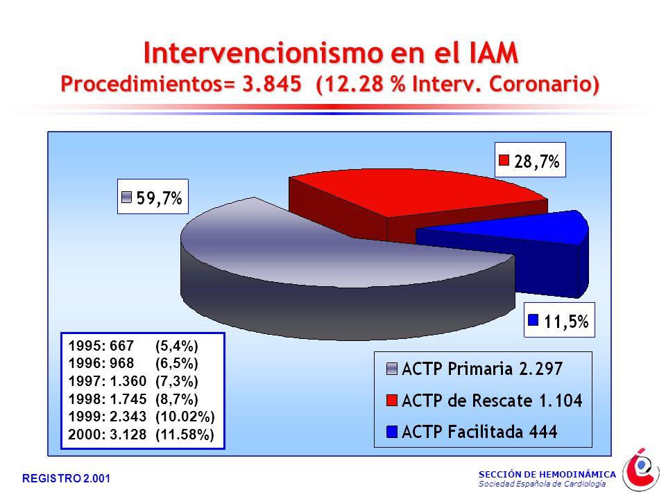 SECCIÓN DE HEMODINÁMICA Sociedad Española de Cardiología REGISTRO 2.001 Intervencionismo en el IAM Procedimientos= 3.845 (12.28 % Interv.