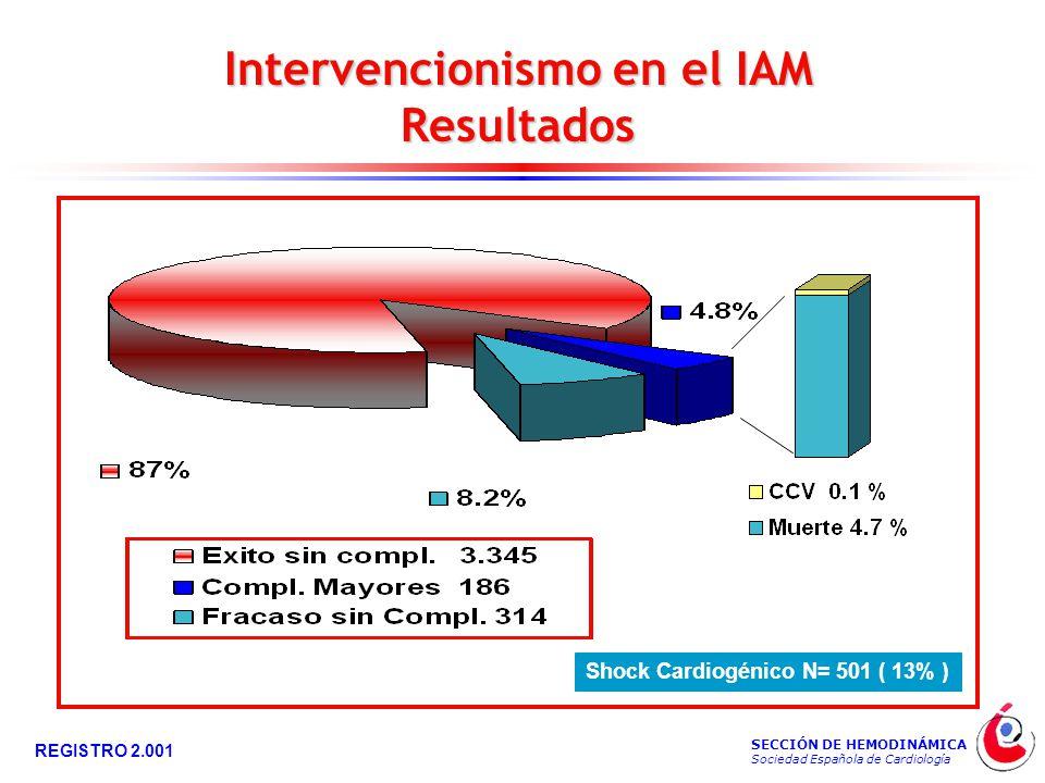 SECCIÓN DE HEMODINÁMICA Sociedad Española de Cardiología REGISTRO 2.001 Intervencionismo en el IAM Resultados Shock Cardiogénico N= 501 ( 13% )