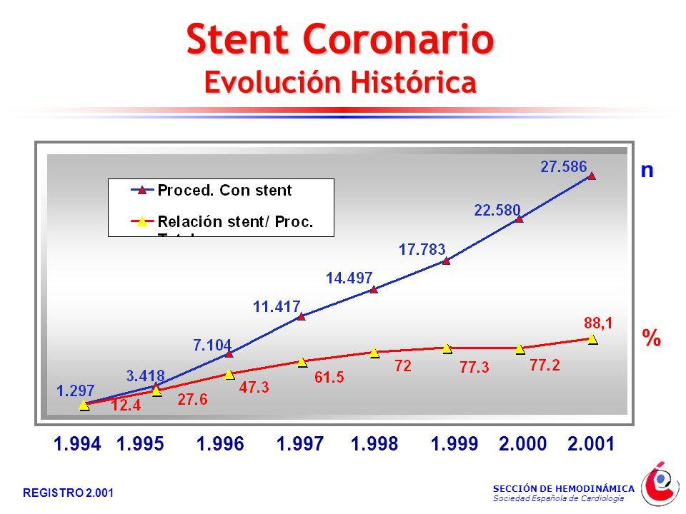 SECCIÓN DE HEMODINÁMICA Sociedad Española de Cardiología REGISTRO 2.001 Stent Coronario Evolución Histórica 1.9941.9951.9961.9971.9981.9992.0002.001 % n