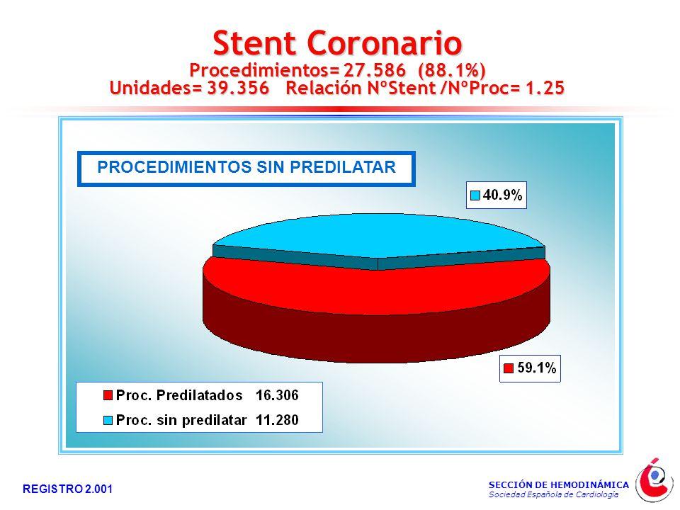 SECCIÓN DE HEMODINÁMICA Sociedad Española de Cardiología REGISTRO 2.001 Stent Coronario Procedimientos= 27.586 (88.1%) Unidades= 39.356 Relación NºStent /NºProc= 1.25 PROCEDIMIENTOS SIN PREDILATAR