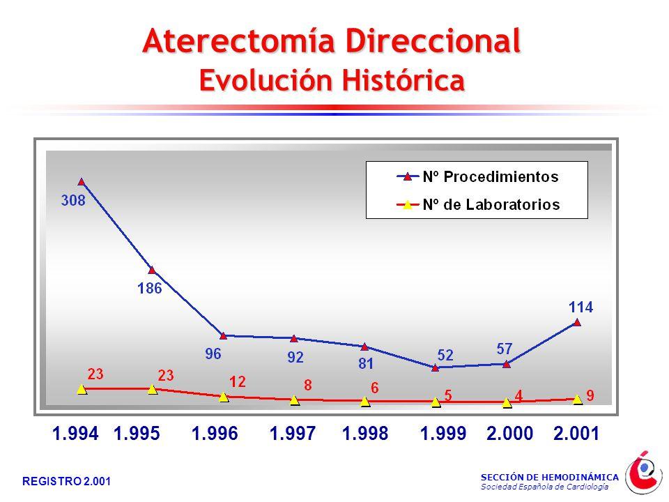 SECCIÓN DE HEMODINÁMICA Sociedad Española de Cardiología REGISTRO 2.001 Aterectomía Direccional Evolución Histórica 1.9941.9951.9961.9971.9981.9992.0002.001