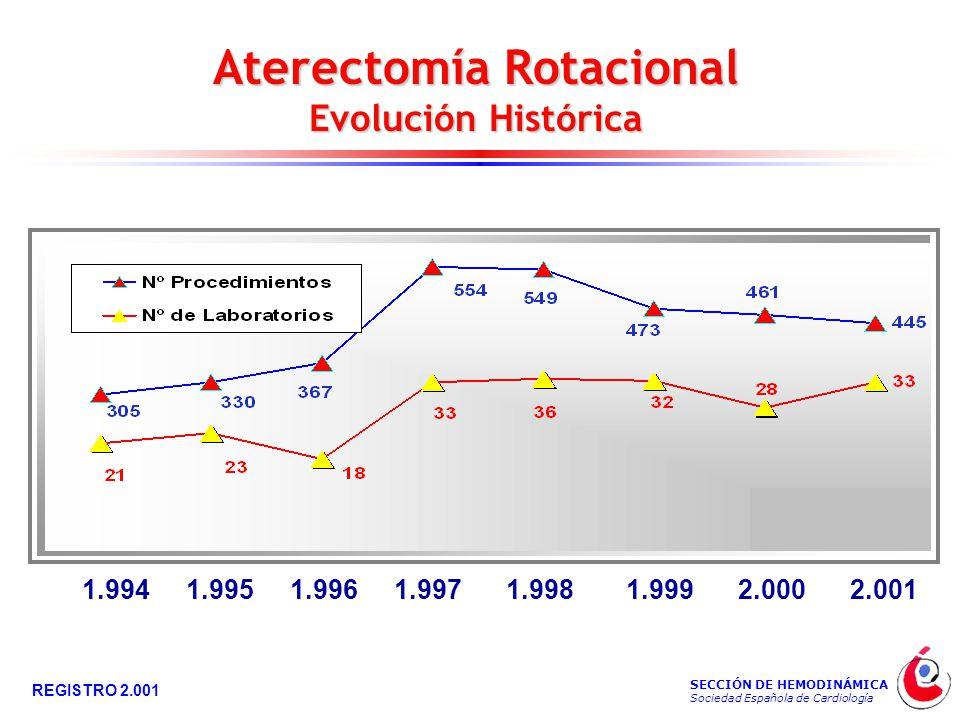 SECCIÓN DE HEMODINÁMICA Sociedad Española de Cardiología REGISTRO 2.001 Aterectomía Rotacional Evolución Histórica 1.9941.9951.9961.9971.9981.9992.0002.001