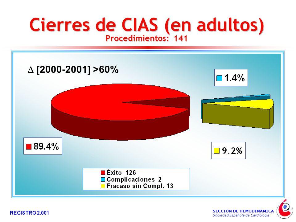 SECCIÓN DE HEMODINÁMICA Sociedad Española de Cardiología REGISTRO 2.001 Cierres de CIAS (en adultos) Procedimientos: 141  [2000-2001] >60%