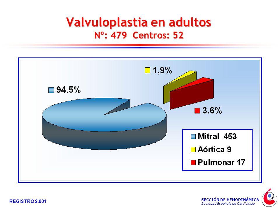 SECCIÓN DE HEMODINÁMICA Sociedad Española de Cardiología REGISTRO 2.001 Valvuloplastia en adultos Nº: 479 Centros: 52