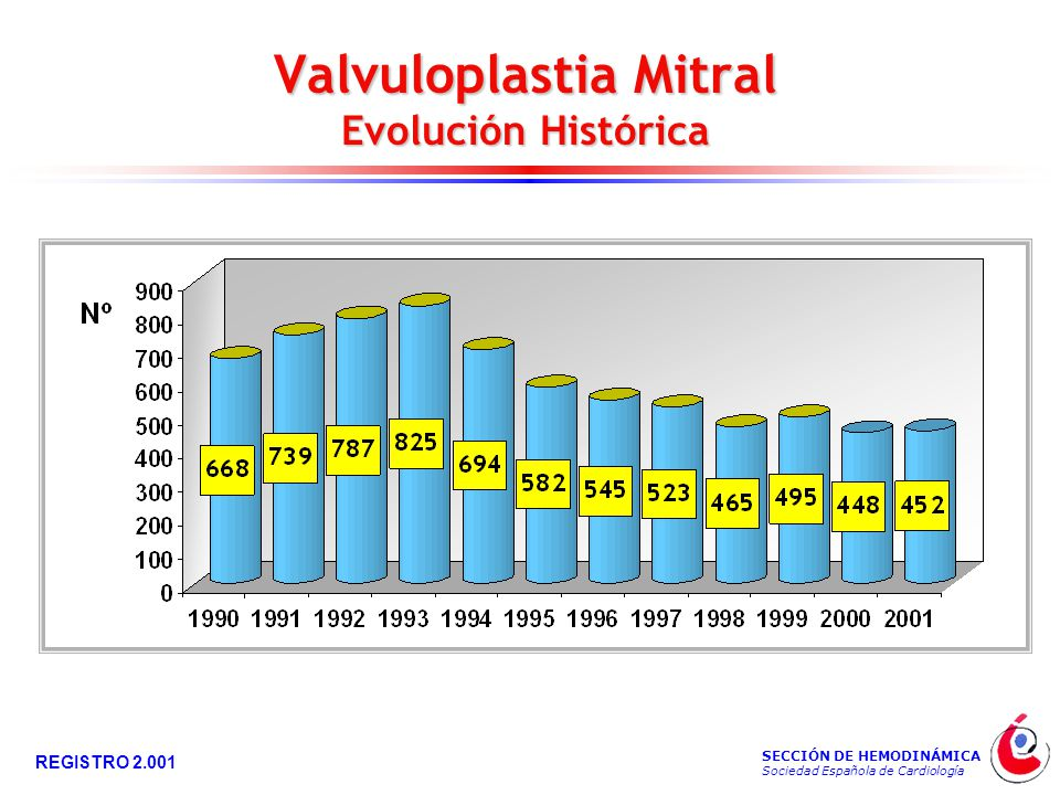 SECCIÓN DE HEMODINÁMICA Sociedad Española de Cardiología REGISTRO 2.001 Valvuloplastia Mitral Evolución Histórica