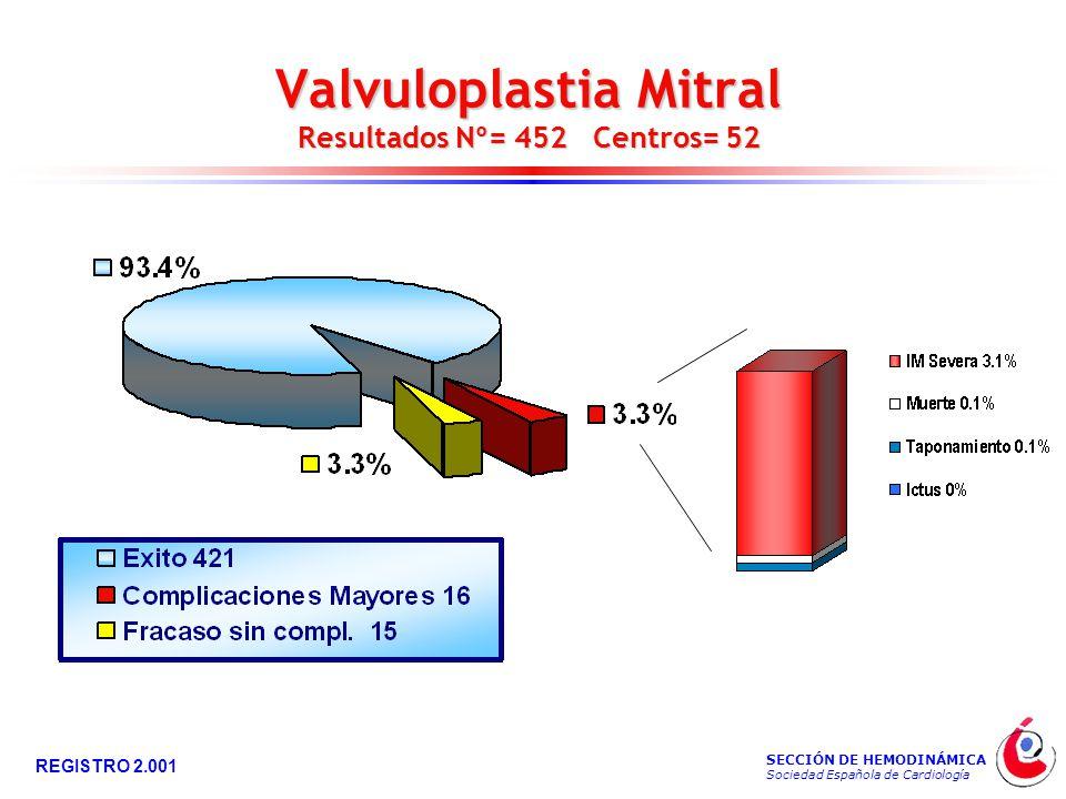 SECCIÓN DE HEMODINÁMICA Sociedad Española de Cardiología REGISTRO 2.001 Valvuloplastia Mitral Resultados Nº= 452 Centros= 52