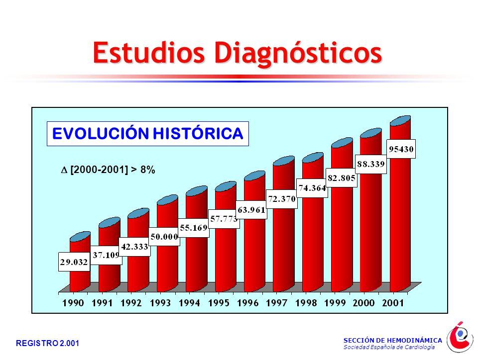 SECCIÓN DE HEMODINÁMICA Sociedad Española de Cardiología REGISTRO 2.001 Estudios Diagnósticos EVOLUCIÓN HISTÓRICA  [2000-2001] > 8%