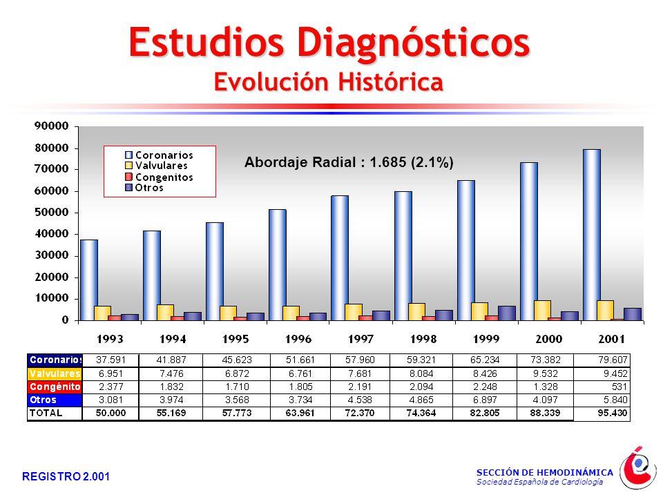 SECCIÓN DE HEMODINÁMICA Sociedad Española de Cardiología REGISTRO 2.001 Estudios Diagnósticos Evolución Histórica Abordaje Radial : 1.685 (2.1%)