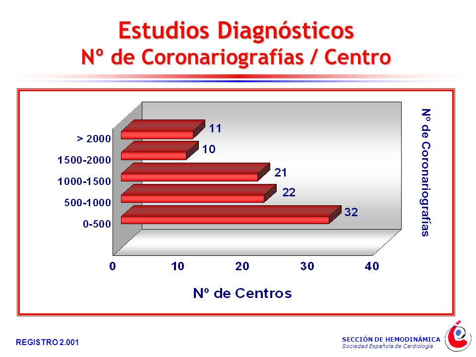 SECCIÓN DE HEMODINÁMICA Sociedad Española de Cardiología REGISTRO 2.001 Estudios Diagnósticos Nº de Coronariografías / Centro Nº de Coronariografías