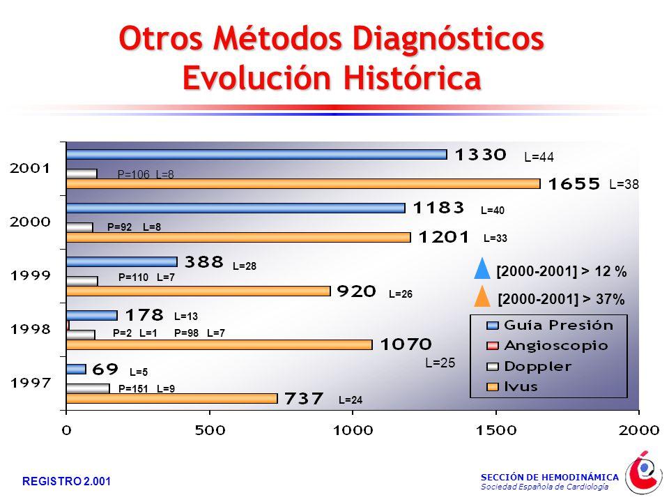 SECCIÓN DE HEMODINÁMICA Sociedad Española de Cardiología REGISTRO 2.001 Otros Métodos Diagnósticos Evolución Histórica L=28 P=110 L=7 L=26 L=13 P=2 L=1P=98 L=7 L=33 L=5 P=151 L=9 L=24 L=40 P=92 L=8 P=106 L=8 L=38 L=44 L=25 [2000-2001] > 12 % [2000-2001] > 37%