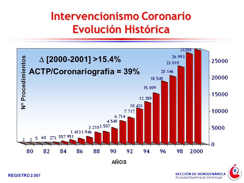 SECCIÓN DE HEMODINÁMICA Sociedad Española de Cardiología REGISTRO 2.001 Intervencionismo Coronario Evolución Histórica Nº Procedimientos ACTP/Coronariografía = 39%  [2000-2001] >15.4%