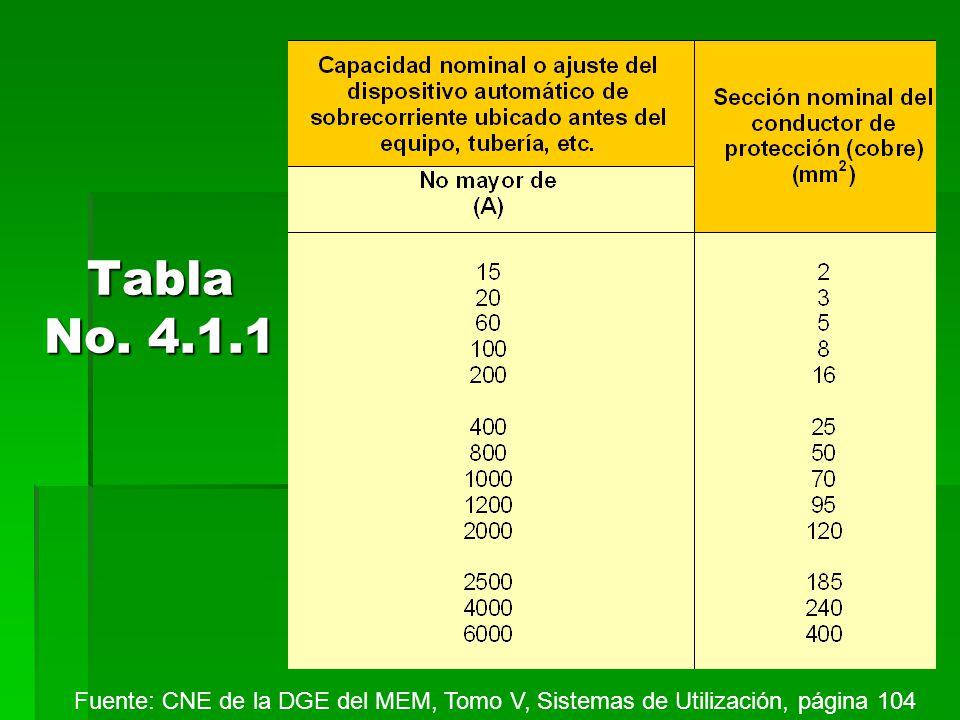 Tabla No. 4.1.1 Fuente: CNE de la DGE del MEM, Tomo V, Sistemas de Utilización, página 104
