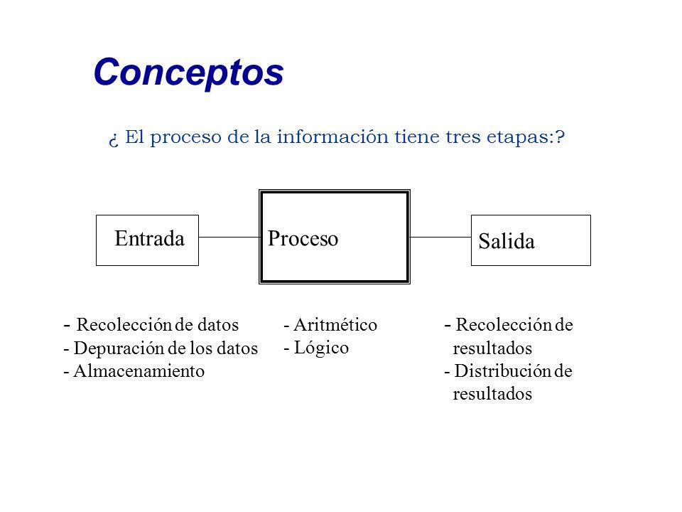 ¿ El proceso de la información tiene tres etapas:? Conceptos Proceso Salida Entrada - Recolección de datos - Depuración de los datos - Almacenamiento