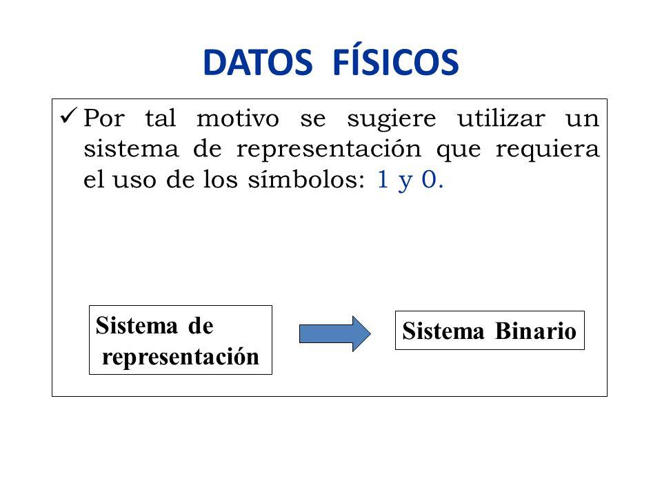 DATOS FÍSICOS Por tal motivo se sugiere utilizar un sistema de representación que requiera el uso de los símbolos: 1 y 0. Sistema Binario Sistema de r
