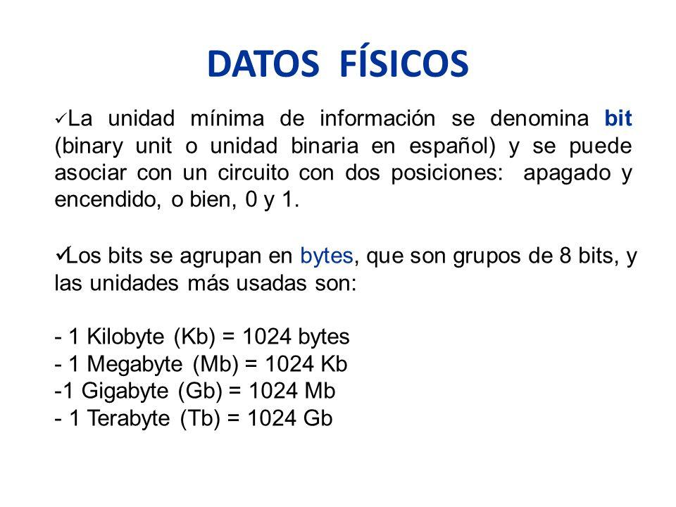 DATOS FÍSICOS La unidad mínima de información se denomina bit (binary unit o unidad binaria en español) y se puede asociar con un circuito con dos pos