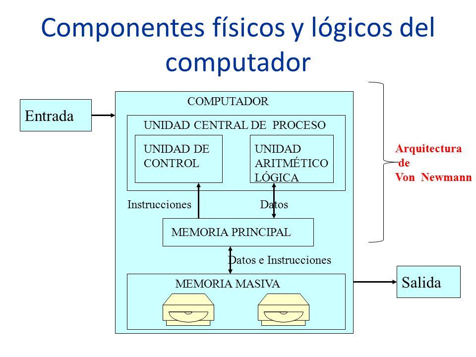 Componentes físicos y lógicos del computador Entrada Salida COMPUTADOR UNIDAD CENTRAL DE PROCESO UNIDAD DE CONTROL UNIDAD ARITMÉTICO LÓGICA MEMORIA PR