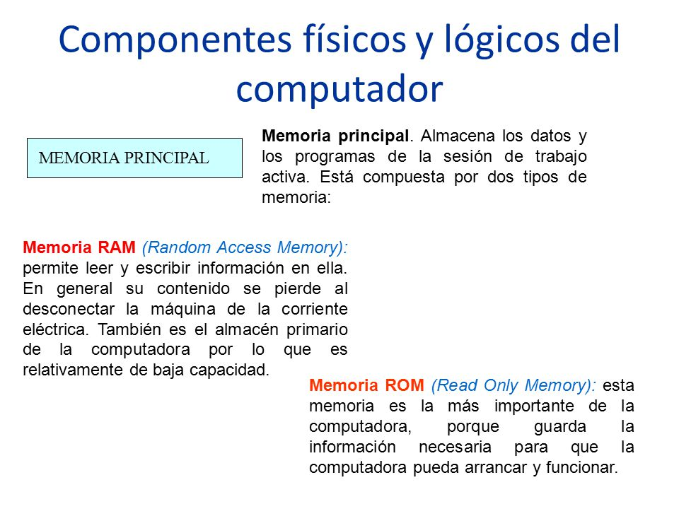 Componentes físicos y lógicos del computador MEMORIA PRINCIPAL Memoria principal. Almacena los datos y los programas de la sesión de trabajo activa. E