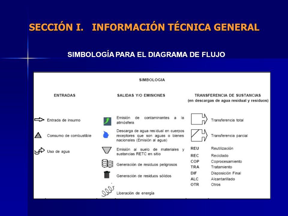 SIMBOLOGÍA PARA EL DIAGRAMA DE FLUJO SECCIÓN I. INFORMACIÓN TÉCNICA GENERAL
