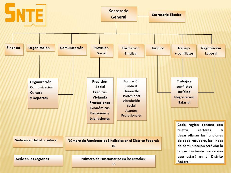 Trabajo y conflictos Jurídico Negociación Salarial Trabajo y conflictos Jurídico Negociación Salarial Secretario General Secretario Técnico Secretario