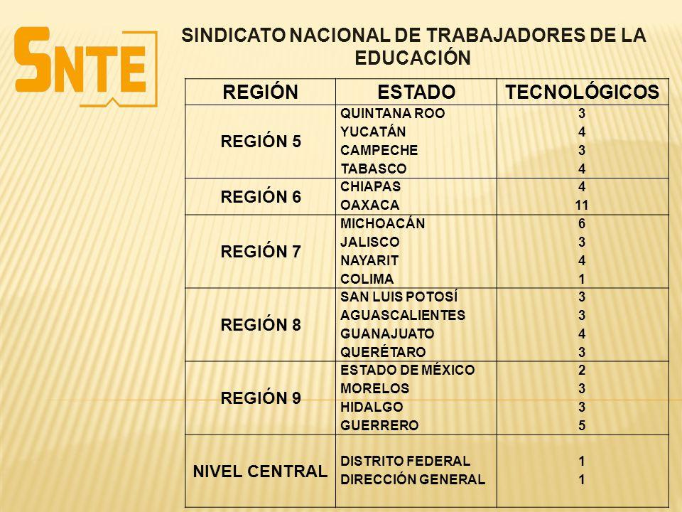 SINDICATO NACIONAL DE TRABAJADORES DE LA EDUCACIÓN REGIÓNESTADOTECNOLÓGICOS REGIÓN 5 QUINTANA ROO YUCATÁN CAMPECHE TABASCO 34343434 REGIÓN 6 CHIAPAS O