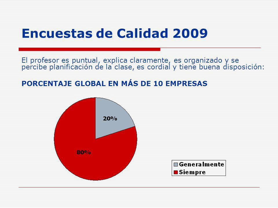 Encuestas de Calidad 2009 El profesor es puntual, explica claramente, es organizado y se percibe planificación de la clase, es cordial y tiene buena d