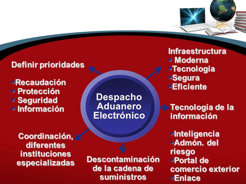 Despacho Aduanero Electrónico Coordinación, diferentes instituciones especializadas Infraestructura  Moderna  Tecnología  Segura  Eficiente Definir prioridades  Recaudación  Protección  Seguridad  Información Descontaminación de la cadena de suministros Tecnología de la información  Inteligencia  Admón.