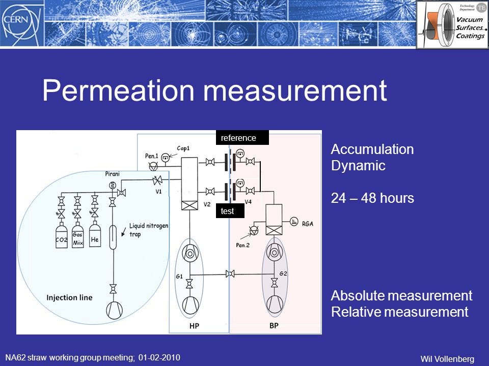 Wil Vollenberg NA62 straw working group meeting; 01-02-2010 Permeation measurement reference test Absolute measurement Relative measurement Accumulation Dynamic 24 – 48 hours