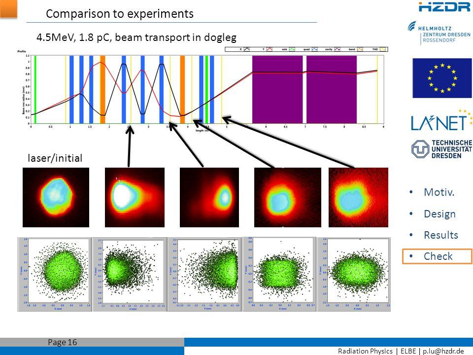 Radiation Physics   ELBE   p.lu@hzdr.de Page 16 Comparison to experiments Motiv.