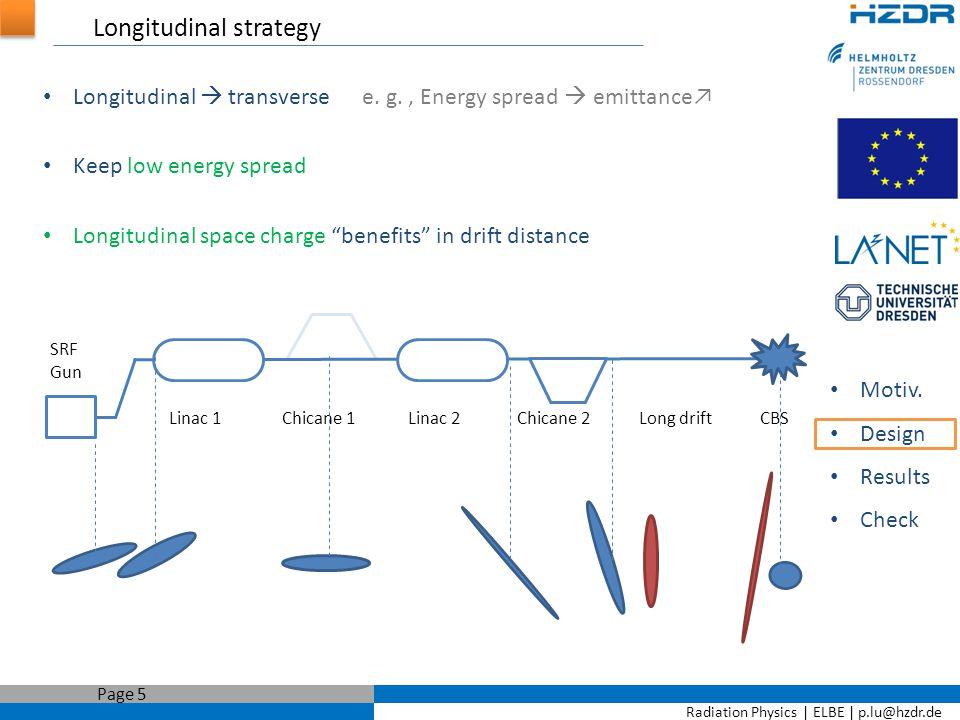 Radiation Physics   ELBE   p.lu@hzdr.de Page 6 Transverse strategy Motiv.