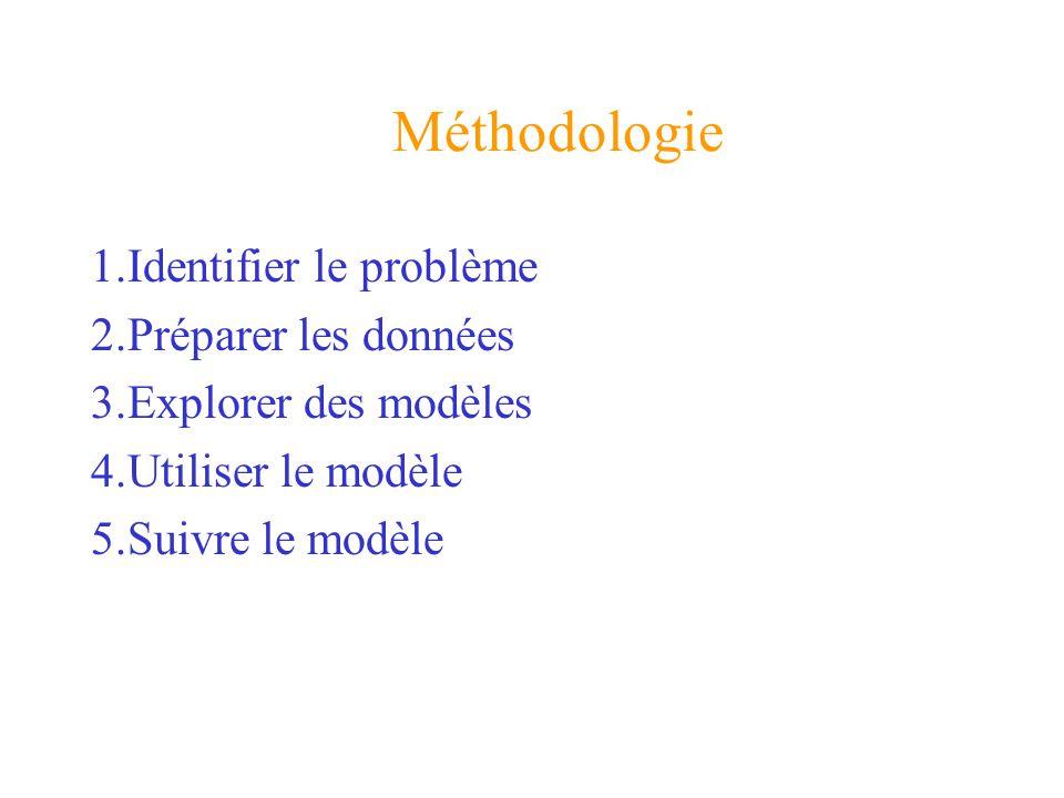 1.Identifier le problème 2.Préparer les données 3.Explorer des modèles 4.Utiliser le modèle 5.Suivre le modèle Méthodologie