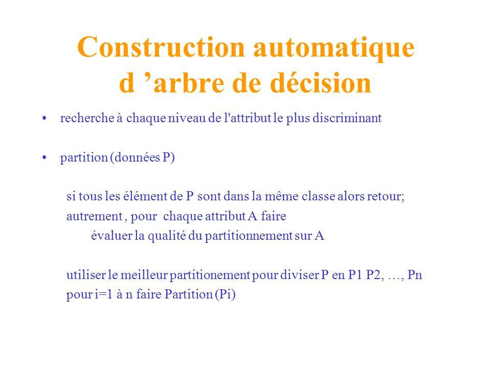 Construction automatique d 'arbre de décision recherche à chaque niveau de l attribut le plus discriminant partition (données P) si tous les élément de P sont dans la même classe alors retour; autrement, pour chaque attribut A faire évaluer la qualité du partitionnement sur A utiliser le meilleur partitionement pour diviser P en P1 P2, …, Pn pour i=1 à n faire Partition (Pi)