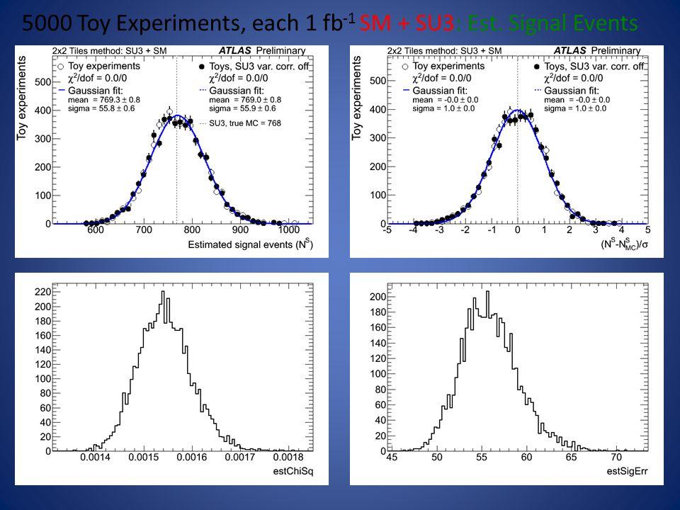 5000 Toy Experiments, each 1 fb -1 SM + SU3: Est. Signal Events