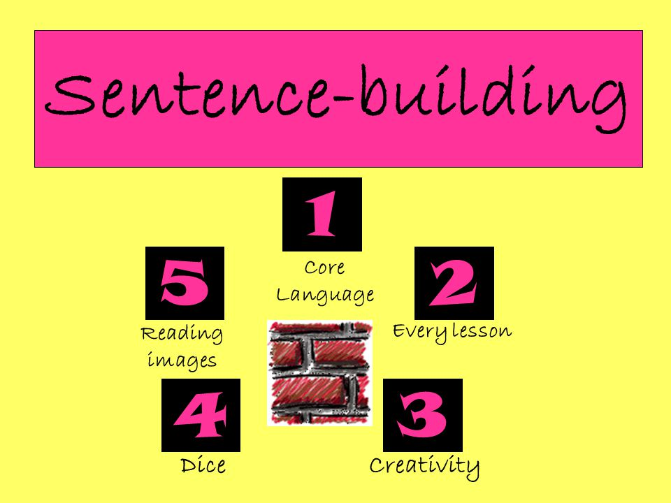 Sentence-building 1 2 34 5 Core Language Every lesson CreativityDice Reading images