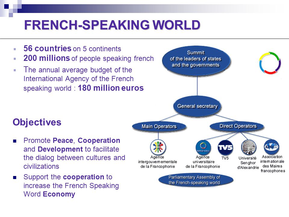 FRENCH-SPEAKING WORLD 56 countries on 5 continents 200 millions of people speaking french T he annual average budget of the International Agency of the French speaking world : 180 million euros Promote Peace, Cooperation and Development to facilitate the dialog between cultures and civilizations Support the cooperation to increase the French Speaking Word Economy Objectives