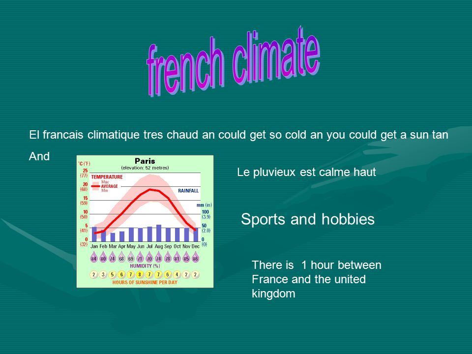 El francais climatique tres chaud an could get so cold an you could get a sun tan And Le pluvieux est calme haut Sports and hobbies There is 1 hour between France and the united kingdom