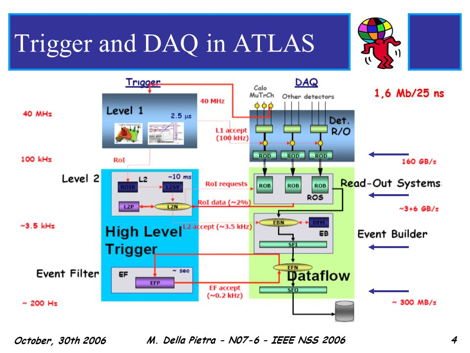 October, 30th 2006 M. Della Pietra - N07-6 - IEEE NSS 20064 Trigger and DAQ in ATLAS 1,6 Mb/25 ns