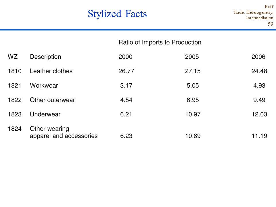 Raff Trade, Heterogeneity, Intermediation 59 Stylized Facts